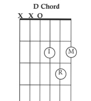 How to play the guitar for beginners quick learning system how to play the d chord ccuart Choice Image